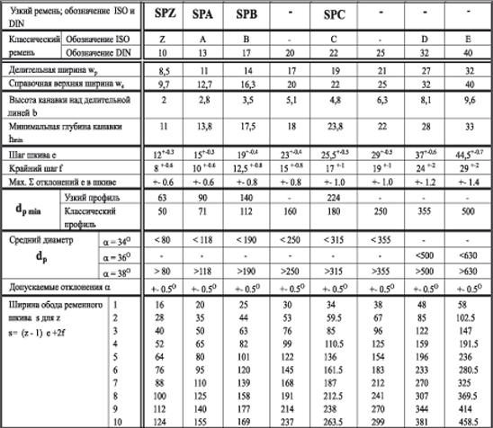 Расчёт диаметра шкива клиноременной передачи